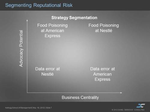 Segmenting reputational risk